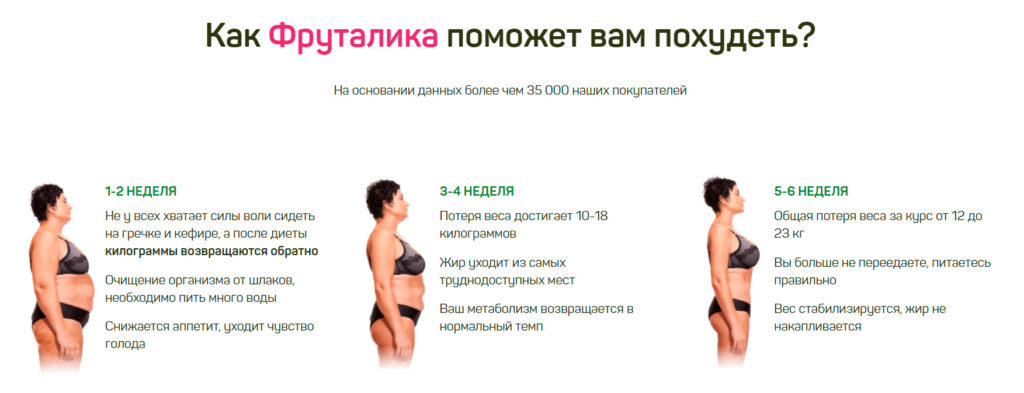 Препарат Фруталика для похудения как помогает похудеть