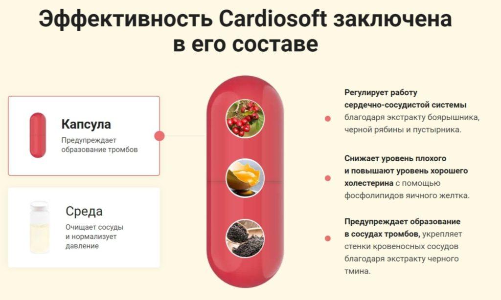 Капсулы Кардиософт (Cardiosoft) от гипертонии состав