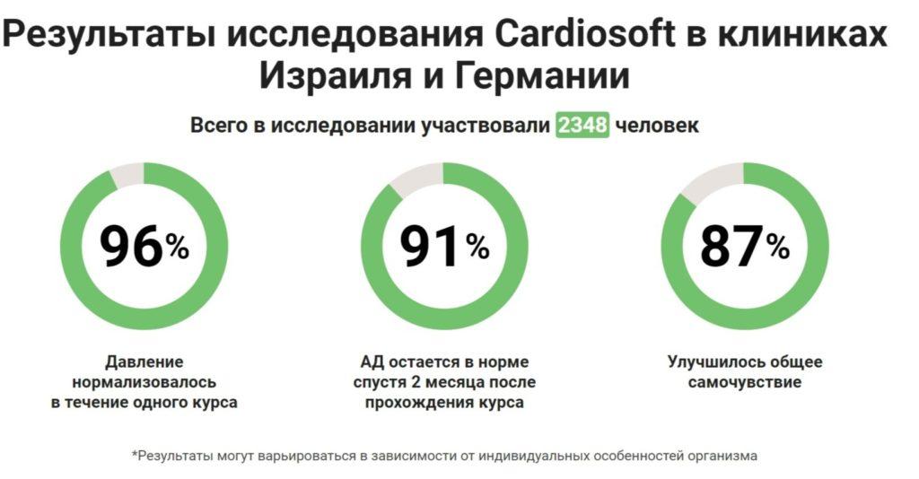 Капсулы Кардиософт (Cardiosoft) от гипертонии исследования
