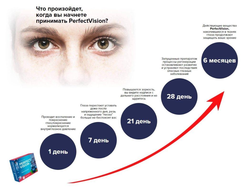 Капсулы для зрения Perfect Vision за 6 месяце