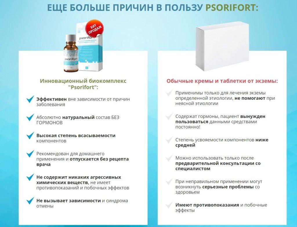 Псорифорт (Psorifort) от псориаза преимущества
