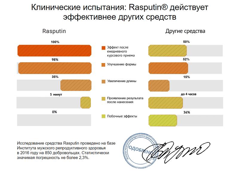 Гель Распутин (RASPUTIN GEL) для увеличения