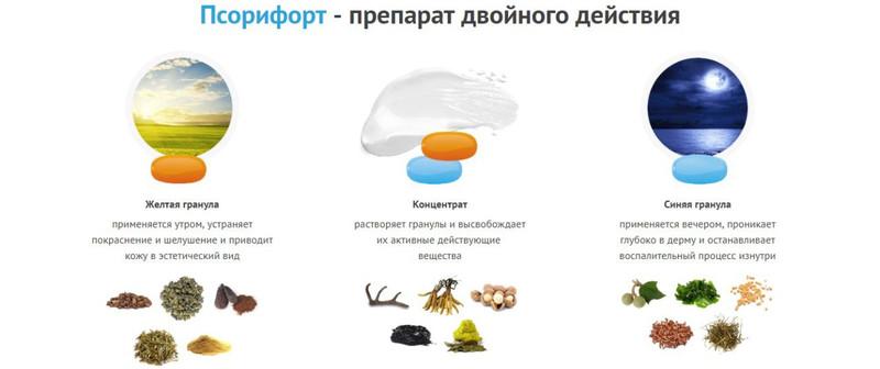 Псорифорт (Psorifort) от псориаза состав