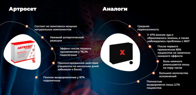 Таблетки Артросет (Artroset) для суставов аналоги